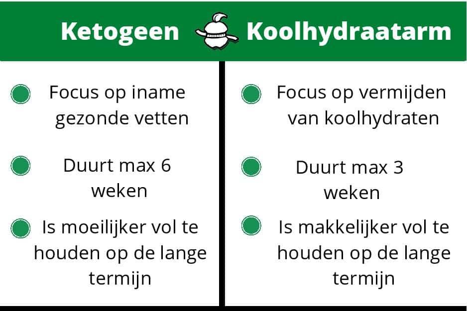 Tabel over verschil koolhydraatarm en ketogeen diet